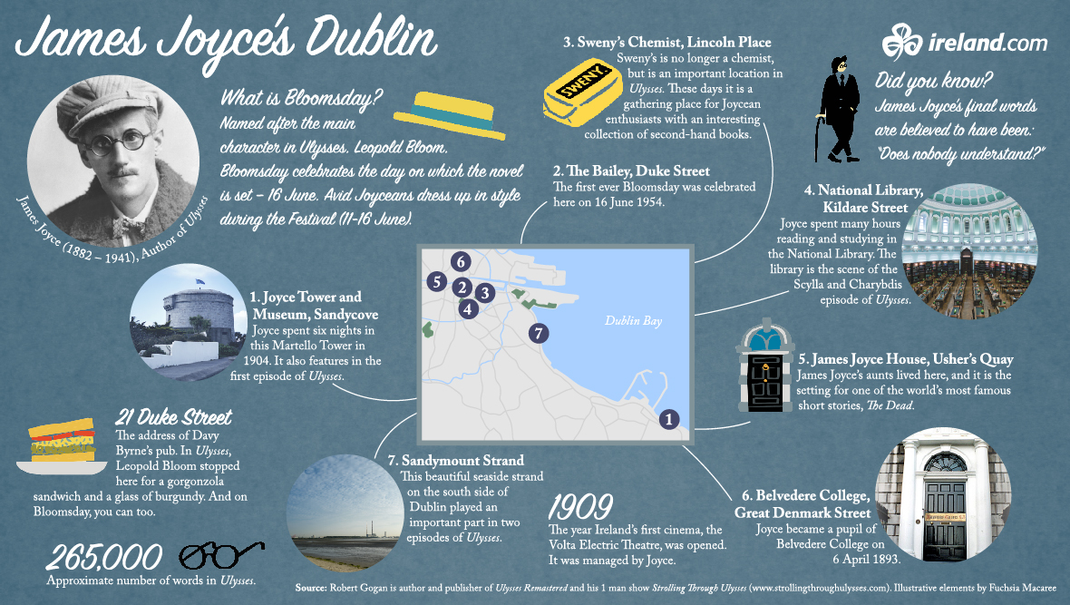 I luoghi di Joyce a Dublino
